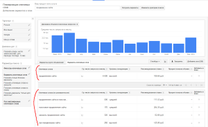 Как настроить AdWords для SEO-продвижения сайта в поиске. Drogin.ru