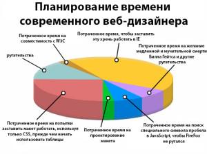 Планирование времени современного веб-дизайнера: диаграмма IE. Drogin.ru