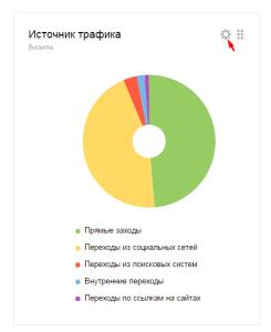 """Яндекс Метрика - виджет """"Круговая Диаграмма"""". Drogin.ru"""