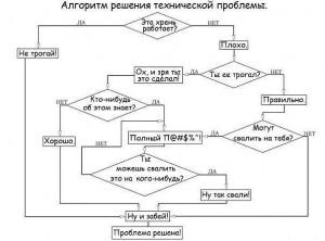 Мем о методе дерева принятия решений