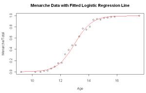 Метод логической регрессии