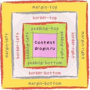 Старые свойства margin, padding, border CSS
