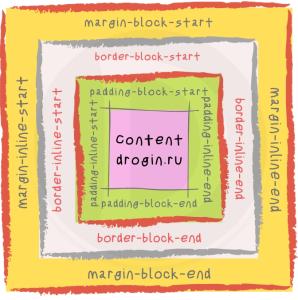 Новые свойства margin, padding, border CSS