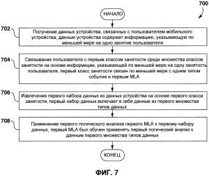 Процесс сбора и анализа неявных данных работы пользователя компанией Яндекс